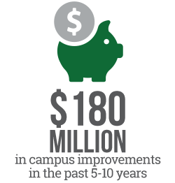 $164 million in campus improvements